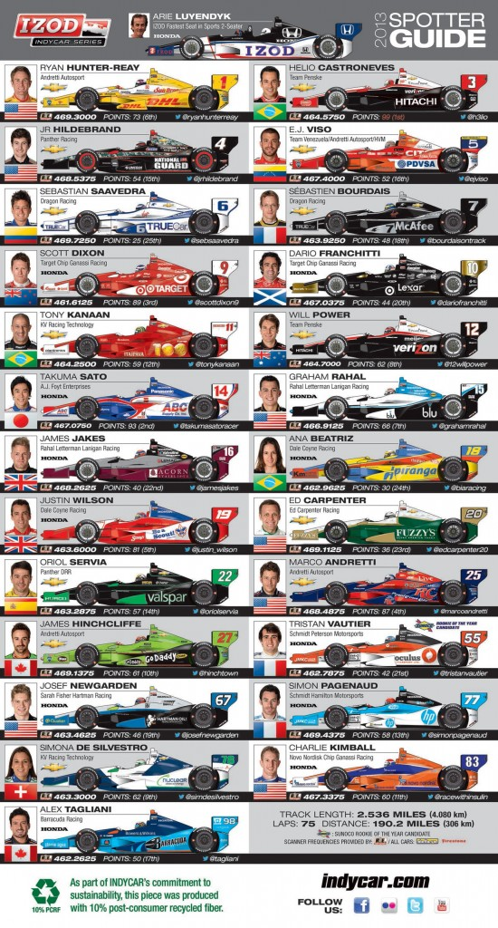 Spotter guide indy 2013