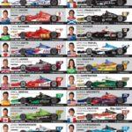 Indy – Guia de Identificação dos Carros e Pilotos